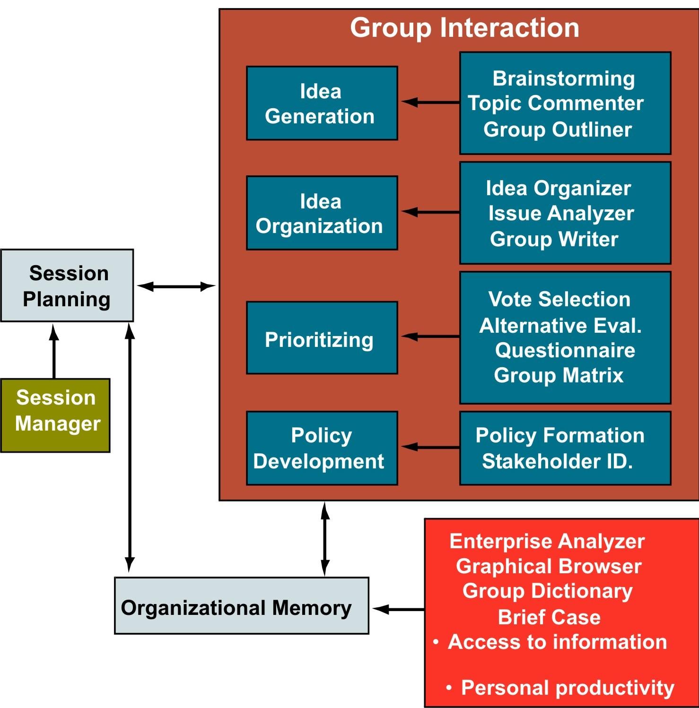 Meningkatkan mutu pengambilan keputusan manajemen untuk perusahaan gambar 5 sistem pendukung keputusan kelompok spkk ccuart Gallery